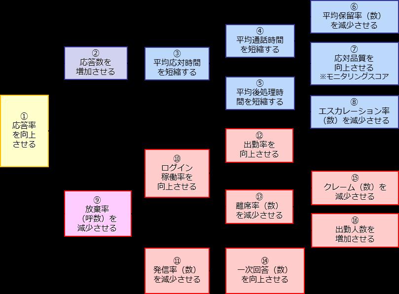 kpiの相関関係 コールセンタージャパン ドットコムは crm