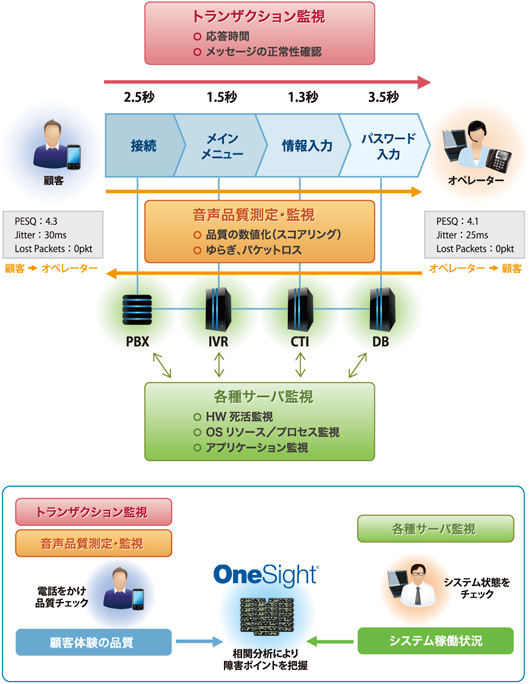 OneSight for Contact Centersによる統合監視