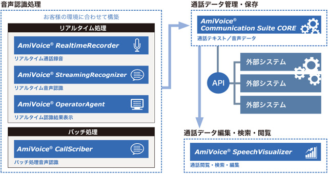 「AmiVoice Communication Suite」のシステム構成
