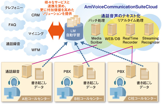 図 AmiVoice CommunicationSuite Cloudの概要図