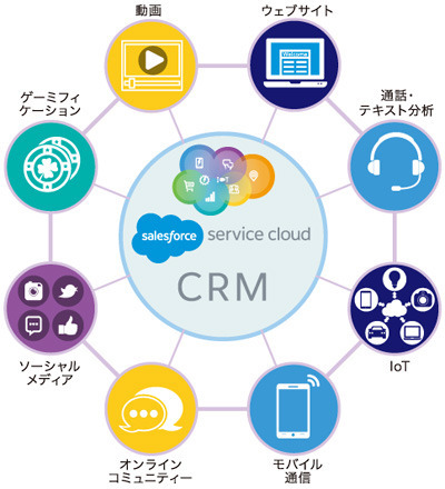 salesforce Service Cloud CRM