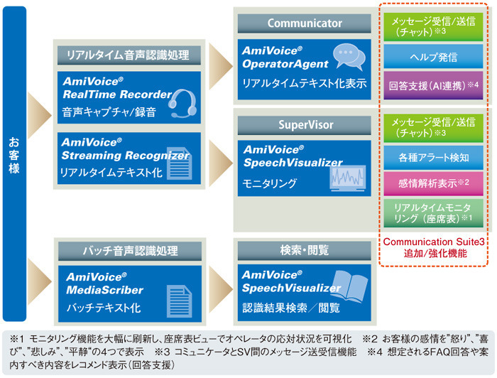 図1 『AmiVoice Communication Suite3』の構成要素