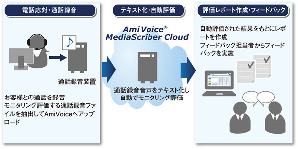 図 『AmiVoice MediaScriber Cloud』の運用イメージ