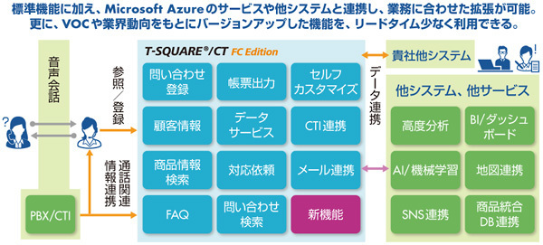 図 「T-SQUARE/CT FC Edition」機能一覧