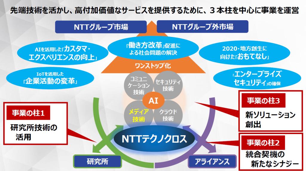 NTTテクノクロス、中期経営計画...