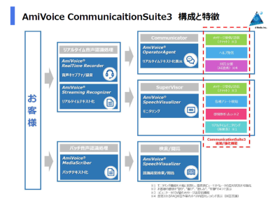 AmiVoice Communication Suite3