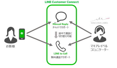 「LINEカスタマーコネクト」利用イメージ